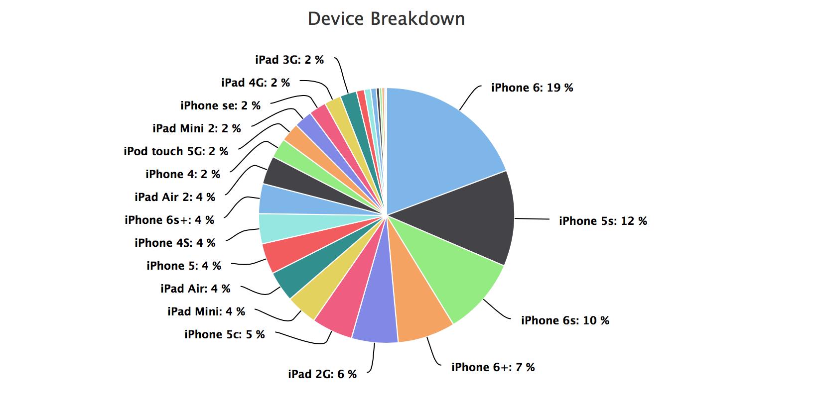 iOS statistika